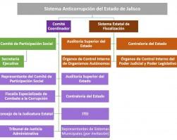Sistema Anticorrupción Jalisco