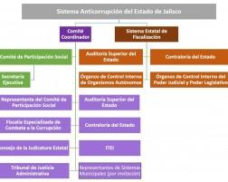 Andamiaje de anticorrupción en Jalisco